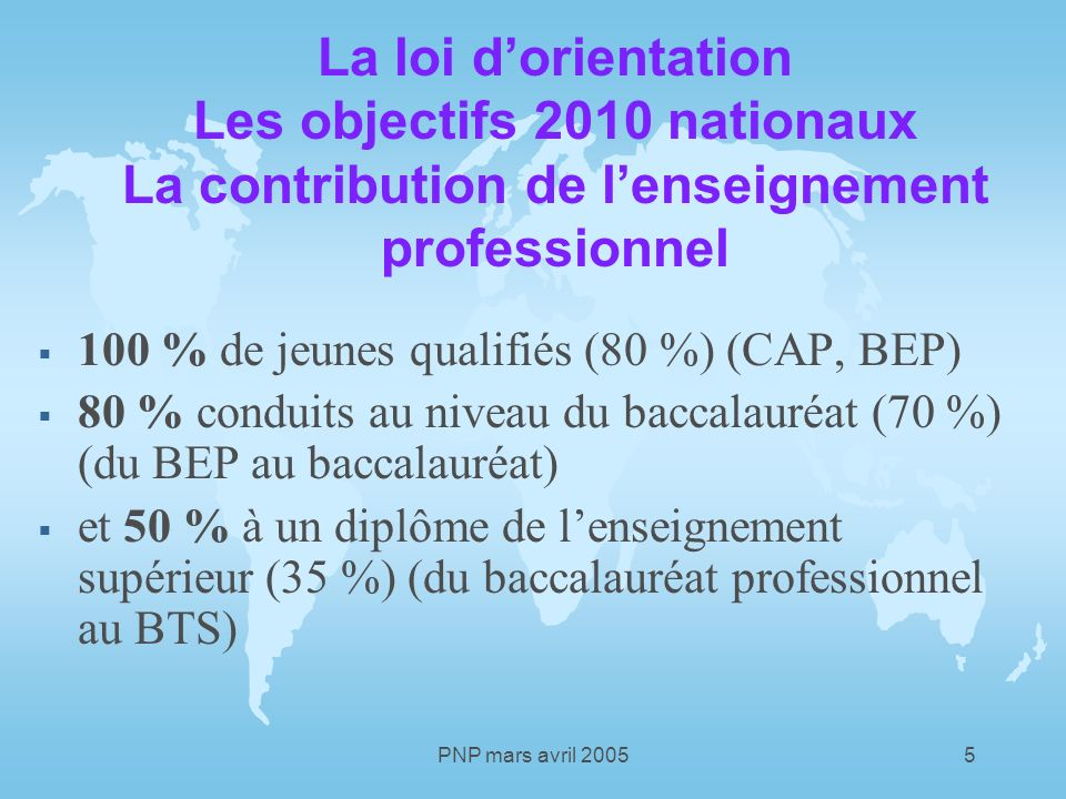 PNP mars avril 20055 La loi dorientation Les objectifs 2010 nationaux La contribution de lenseignement professionnel 100 % de jeunes qualifiés (80 %) (CAP, BEP) 80 % conduits au niveau du baccalauréat (70 %) (du BEP au baccalauréat) et 50 % à un diplôme de lenseignement supérieur (35 %) (du baccalauréat professionnel au BTS)