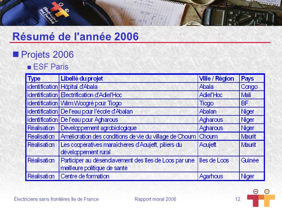 Électriciens sans frontières Ile de France Rapport moral 2006 12 Résumé de l'année 2006 Projets 2006 ESF Paris
