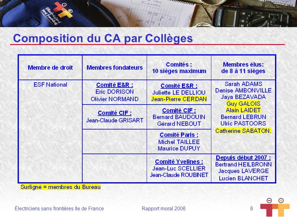 Électriciens sans frontières Ile de France Rapport moral 2006 8 Composition du CA par Collèges