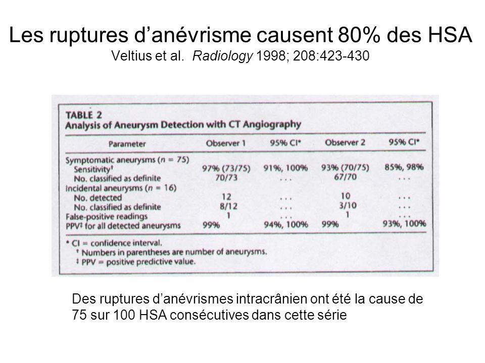 Les ruptures danévrisme causent 80% des HSA Veltius et al.