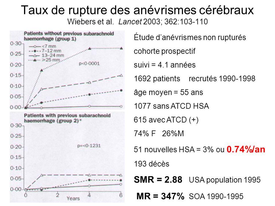 Taux de rupture des anévrismes cérébraux Wiebers et al.