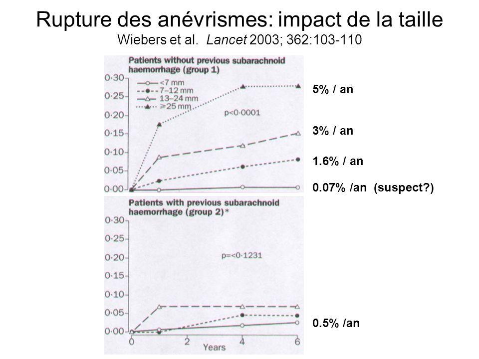 Rupture des anévrismes: impact de la taille Wiebers et al.