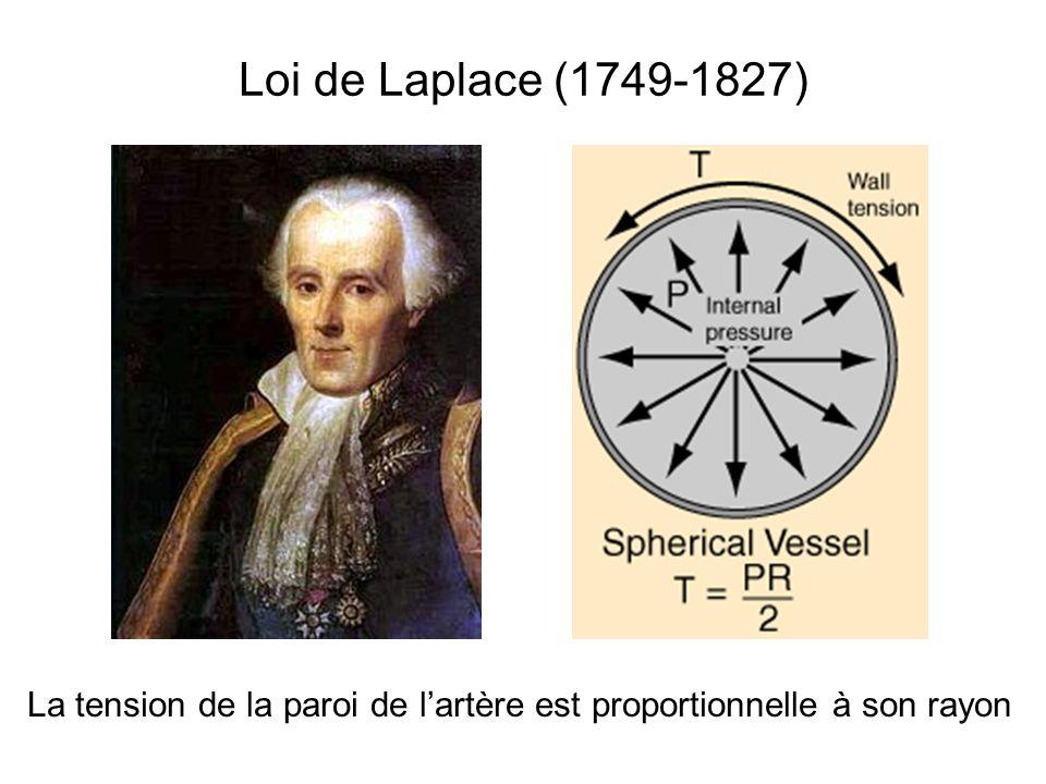Loi de Laplace (1749-1827) La tension de la paroi de lartère est proportionnelle à son rayon