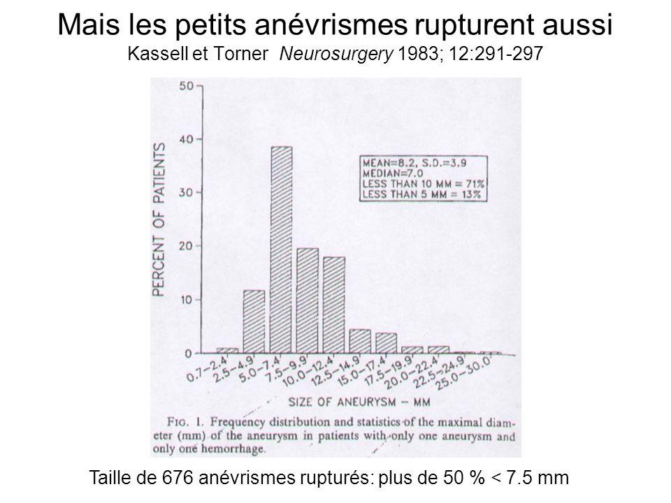 Mais les petits anévrismes rupturent aussi Kassell et Torner Neurosurgery 1983; 12:291-297 Taille de 676 anévrismes rupturés: plus de 50 % < 7.5 mm