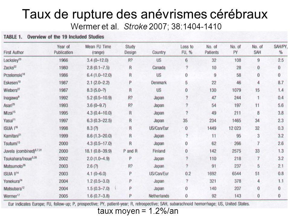 Taux de rupture des anévrismes cérébraux Wermer et al.