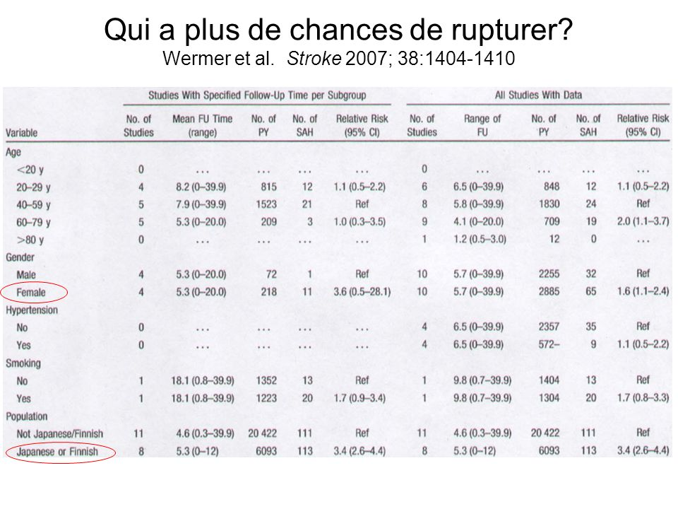 Qui a plus de chances de rupturer? Wermer et al. Stroke 2007; 38:1404-1410
