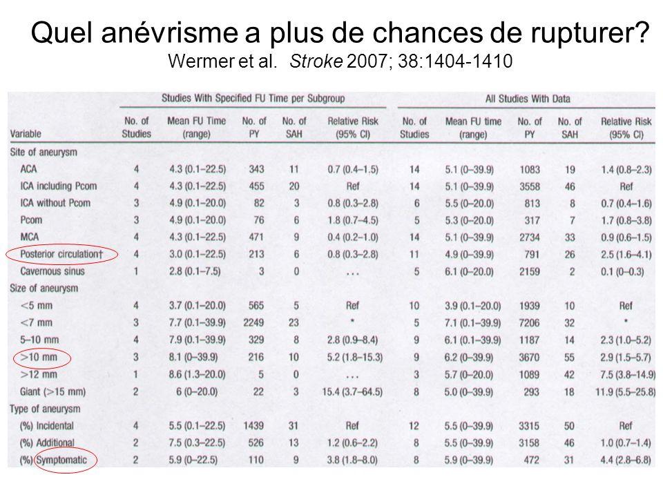 Quel anévrisme a plus de chances de rupturer? Wermer et al. Stroke 2007; 38:1404-1410