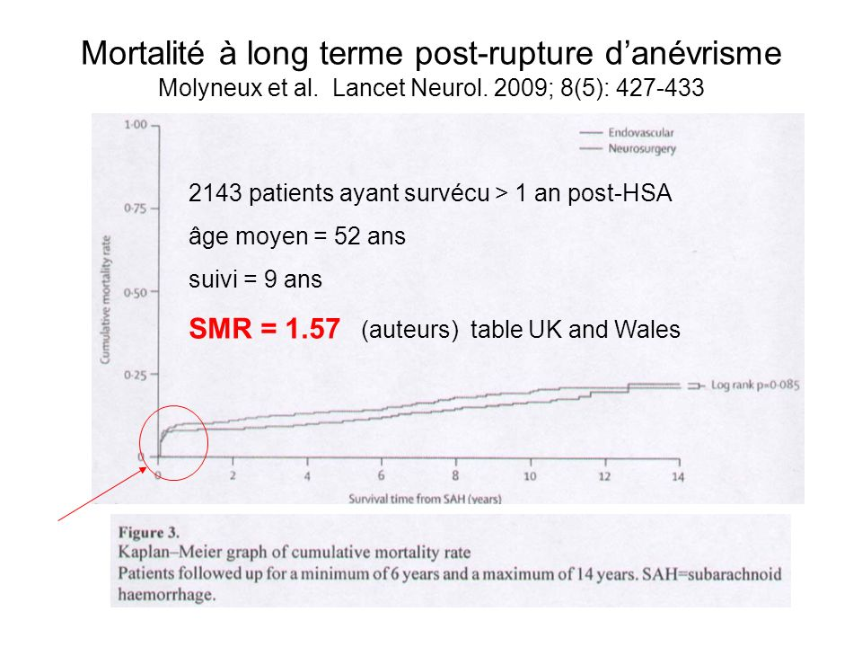 Mortalité à long terme post-rupture danévrisme Molyneux et al. Lancet Neurol. 2009; 8(5): 427-433 2143 patients ayant survécu > 1 an post-HSA âge moye
