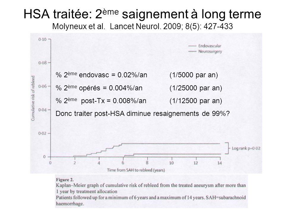 HSA traitée: 2 ème saignement à long terme Molyneux et al.