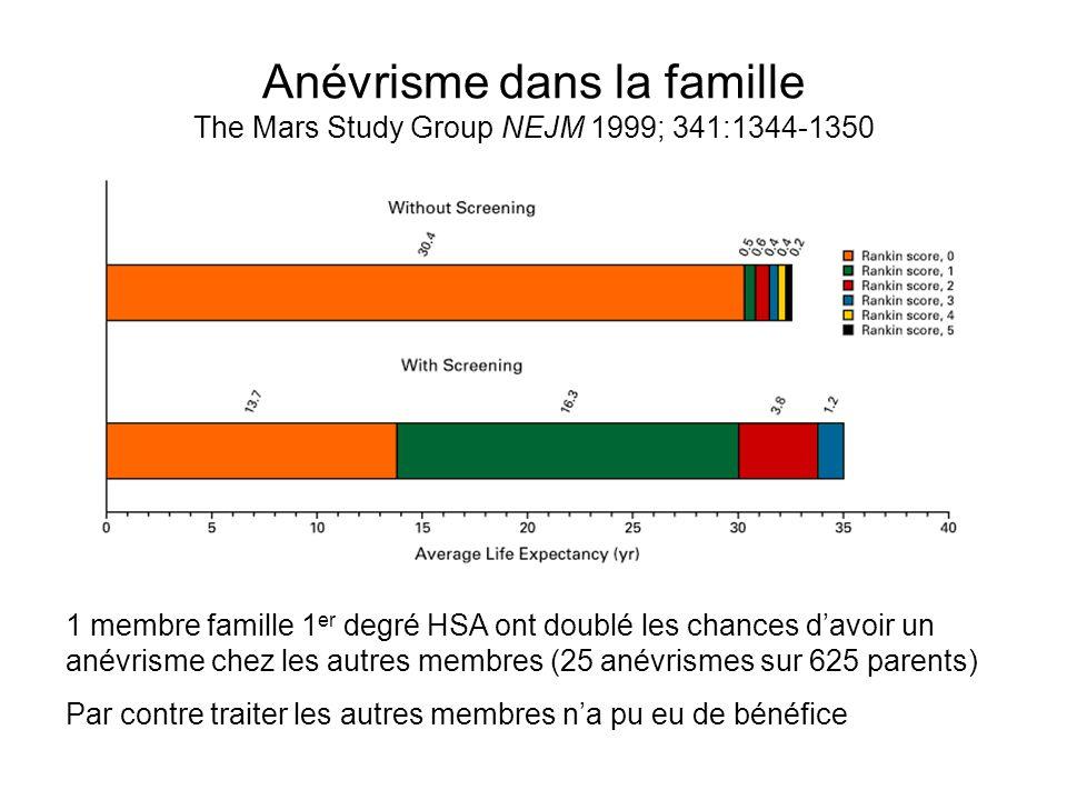 Anévrisme dans la famille The Mars Study Group NEJM 1999; 341:1344-1350 1 membre famille 1 er degré HSA ont doublé les chances davoir un anévrisme chez les autres membres (25 anévrismes sur 625 parents) Par contre traiter les autres membres na pu eu de bénéfice