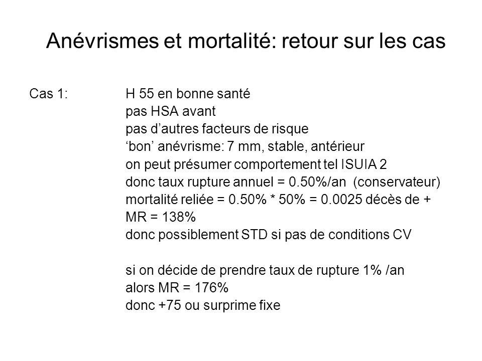 Anévrismes et mortalité: retour sur les cas Cas 1:H 55 en bonne santé pas HSA avant pas dautres facteurs de risque bon anévrisme: 7 mm, stable, antérieur on peut présumer comportement tel ISUIA 2 donc taux rupture annuel = 0.50%/an (conservateur) mortalité reliée = 0.50% * 50% = 0.0025 décès de + MR = 138% donc possiblement STD si pas de conditions CV si on décide de prendre taux de rupture 1% /an alors MR = 176% donc +75 ou surprime fixe