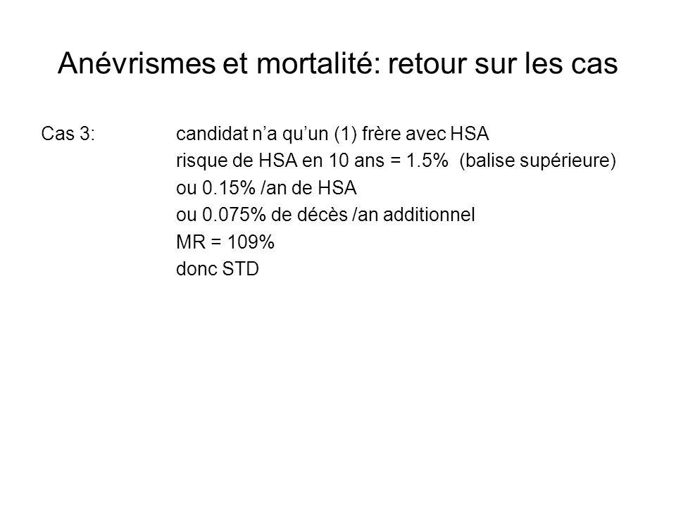 Anévrismes et mortalité: retour sur les cas Cas 3:candidat na quun (1) frère avec HSA risque de HSA en 10 ans = 1.5% (balise supérieure) ou 0.15% /an de HSA ou 0.075% de décès /an additionnel MR = 109% donc STD