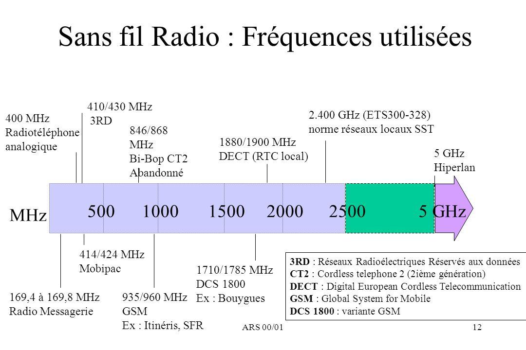 ARS 00/0112 Sans fil Radio : Fréquences utilisées MHz 50010001500200025005 GHz 400 MHz Radiotéléphone analogique 410/430 MHz 3RD 846/868 MHz Bi-Bop CT