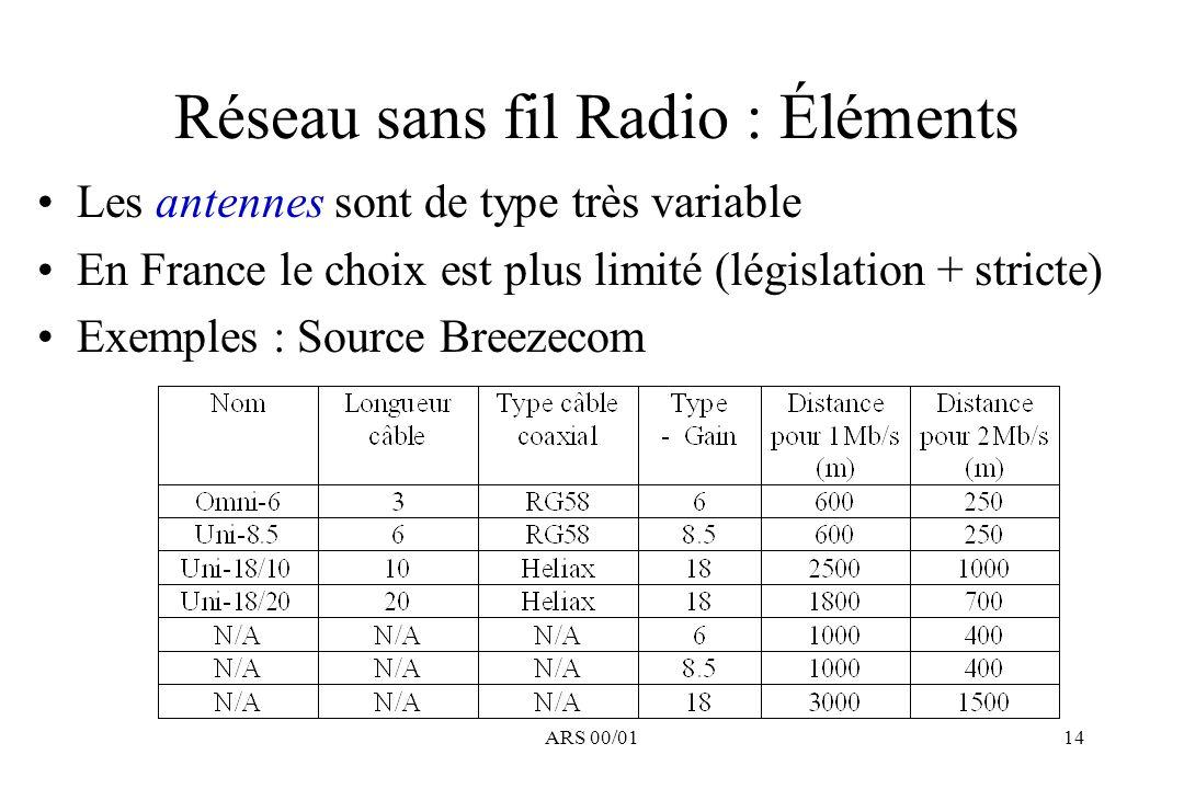 ARS 00/0114 Réseau sans fil Radio : Éléments Les antennes sont de type très variable En France le choix est plus limité (législation + stricte) Exempl