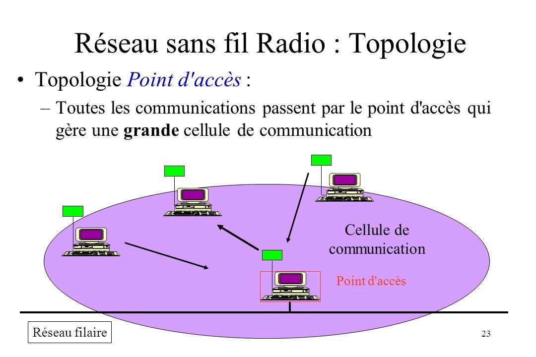 ARS 00/0123 Réseau sans fil Radio : Topologie Topologie Point d'accès : –Toutes les communications passent par le point d'accès qui gère une grande ce