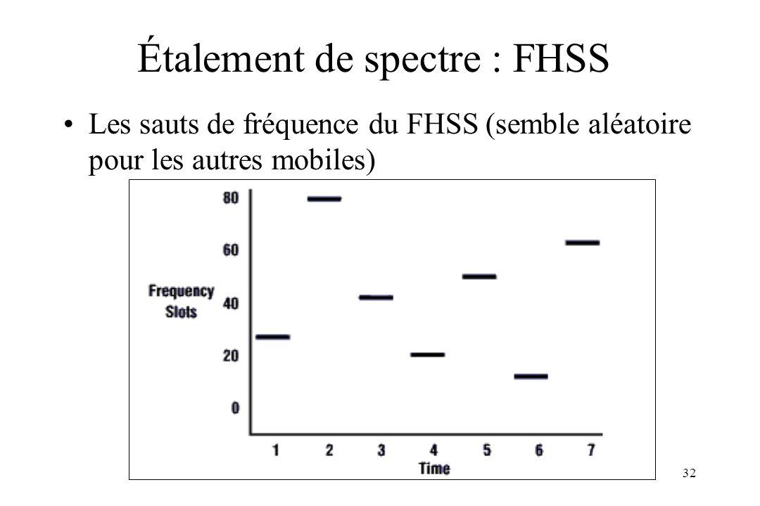 ARS 00/0132 Étalement de spectre : FHSS Les sauts de fréquence du FHSS (semble aléatoire pour les autres mobiles)