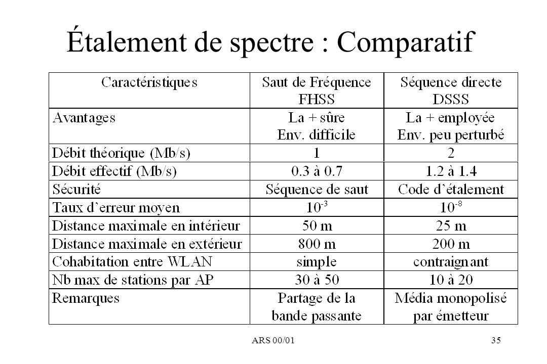 ARS 00/0135 Étalement de spectre : Comparatif