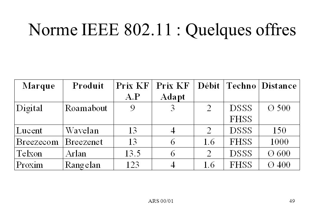 ARS 00/0149 Norme IEEE 802.11 : Quelques offres