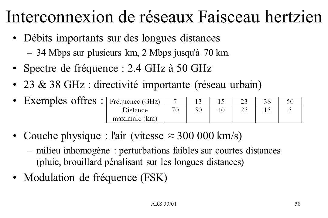 ARS 00/0158 Débits importants sur des longues distances –34 Mbps sur plusieurs km, 2 Mbps jusqu'à 70 km. Spectre de fréquence : 2.4 GHz à 50 GHz 23 &