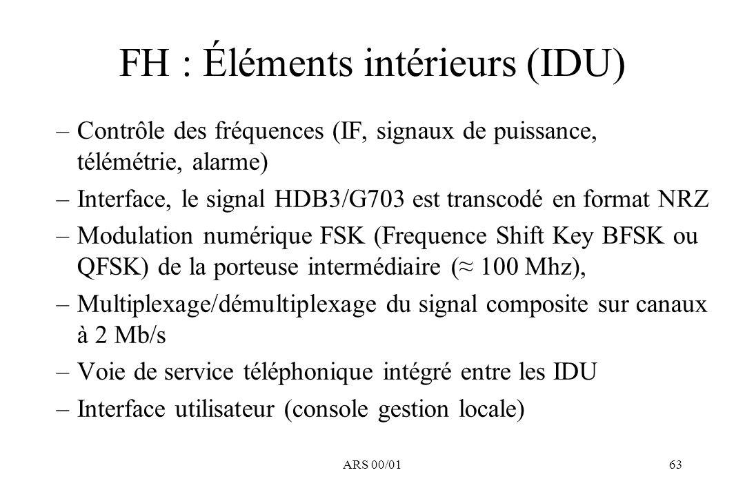 ARS 00/0163 FH : Éléments intérieurs (IDU) –Contrôle des fréquences (IF, signaux de puissance, télémétrie, alarme) –Interface, le signal HDB3/G703 est