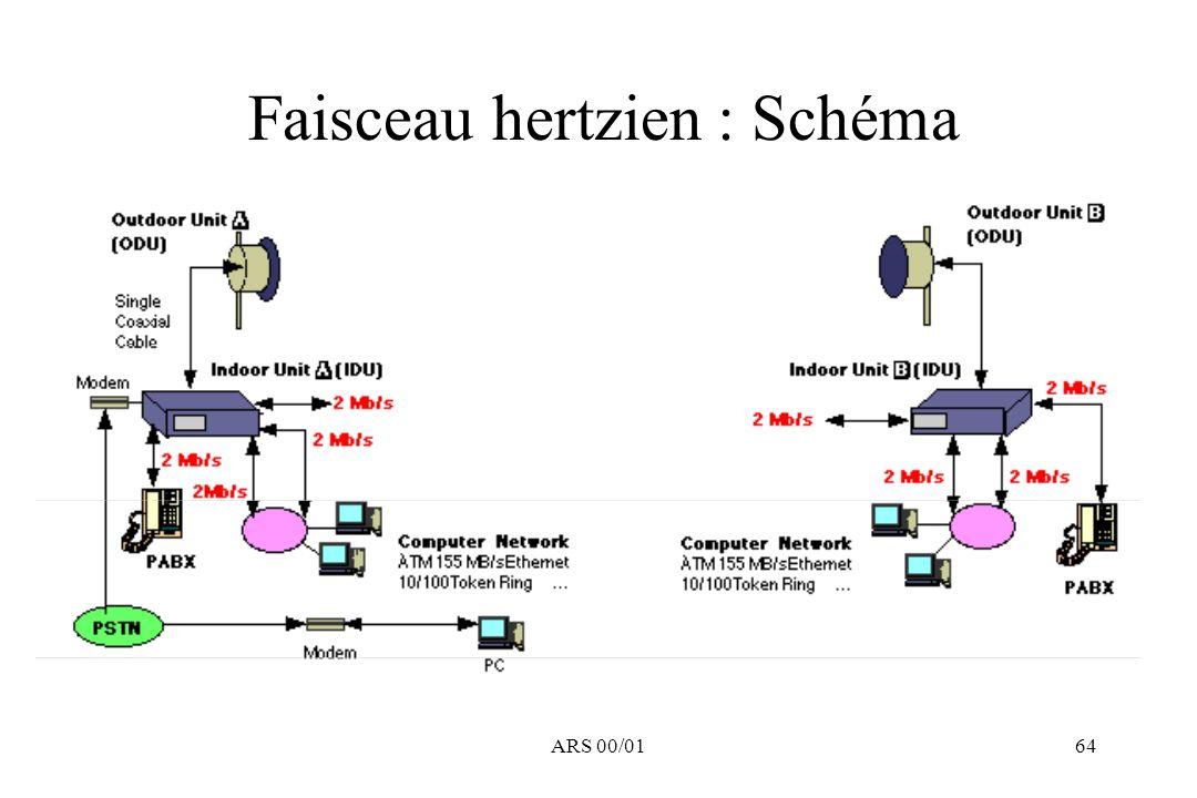 ARS 00/0164 Faisceau hertzien : Schéma