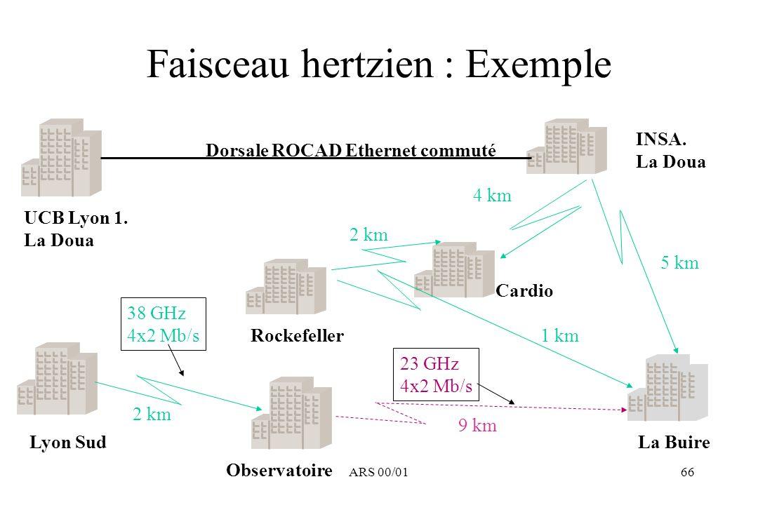 ARS 00/0166 Faisceau hertzien : Exemple UCB Lyon 1. La Doua INSA. La Doua Cardio Rockefeller Lyon Sud Observatoire La Buire Dorsale ROCAD Ethernet com
