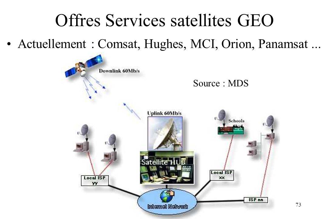 ARS 00/0173 Offres Services satellites GEO Actuellement : Comsat, Hughes, MCI, Orion, Panamsat... Source : MDS
