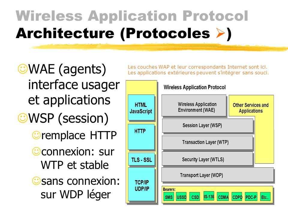 Wireless Application Protocol Architecture ( Adaptation) JParfois traduit contenu WWW en formats WAP JAchemine les requêtes au serveur et les informat