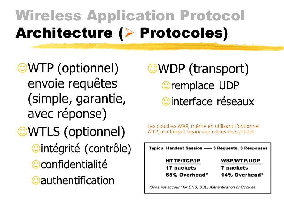 Wireless Application Protocol Architecture (Protocoles ) JWAE (agents) interface usager et applications JWSP (session) Jremplace HTTP Jconnexion: sur