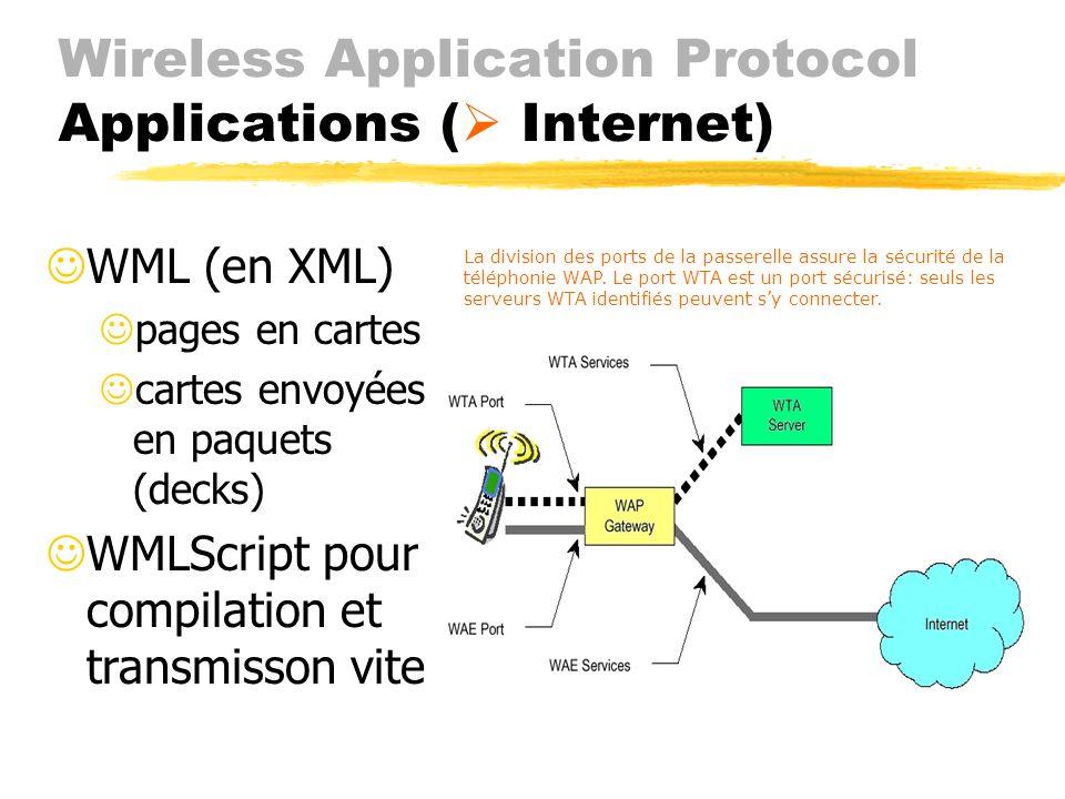 Wireless Application Protocol Applications (Internet ) JAgent WML JInternet adapté JWML (de XML) JWMLScript (de JavaScript) Jformats images, calendrie