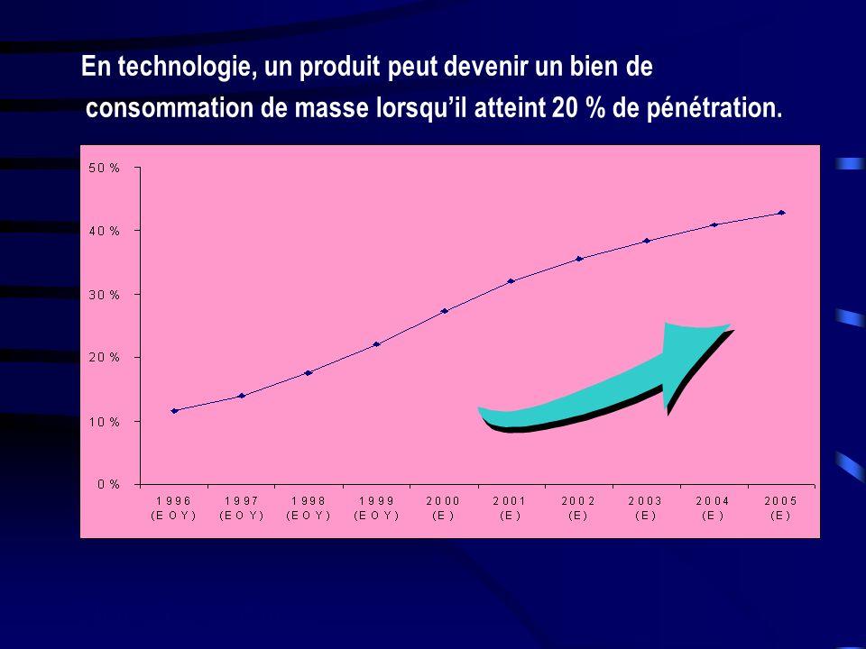 En technologie, un produit peut devenir un bien de consommation de masse lorsquil atteint 20 % de pénétration.