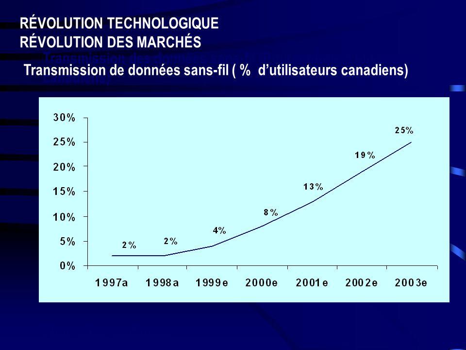Transmission des données sans-fil (Pourcentage dutilisateurs canadiens) RÉVOLUTION TECHNOLOGIQUE RÉVOLUTION DES MARCHÉS Transmission de données sans-fil ( % dutilisateurs canadiens) Nouvelles tendances