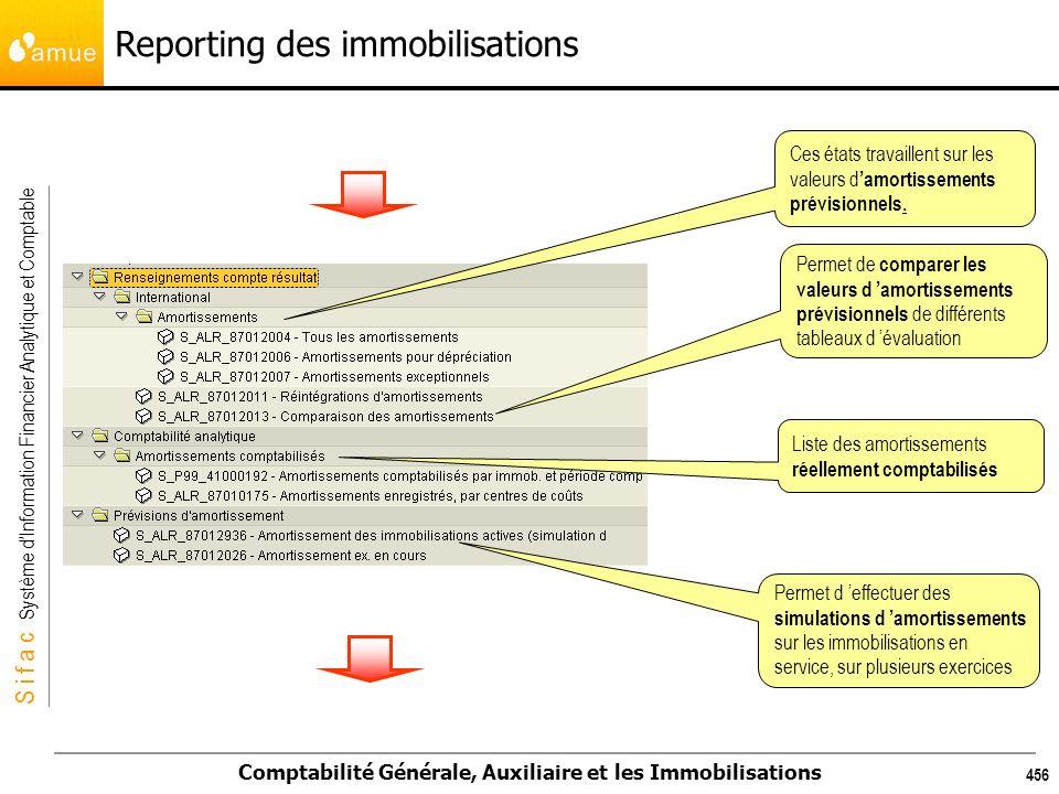 S i f a c Système dInformation Financier Analytique et Comptable Comptabilité Générale, Auxiliaire et les Immobilisations 456 Reporting des immobilisa