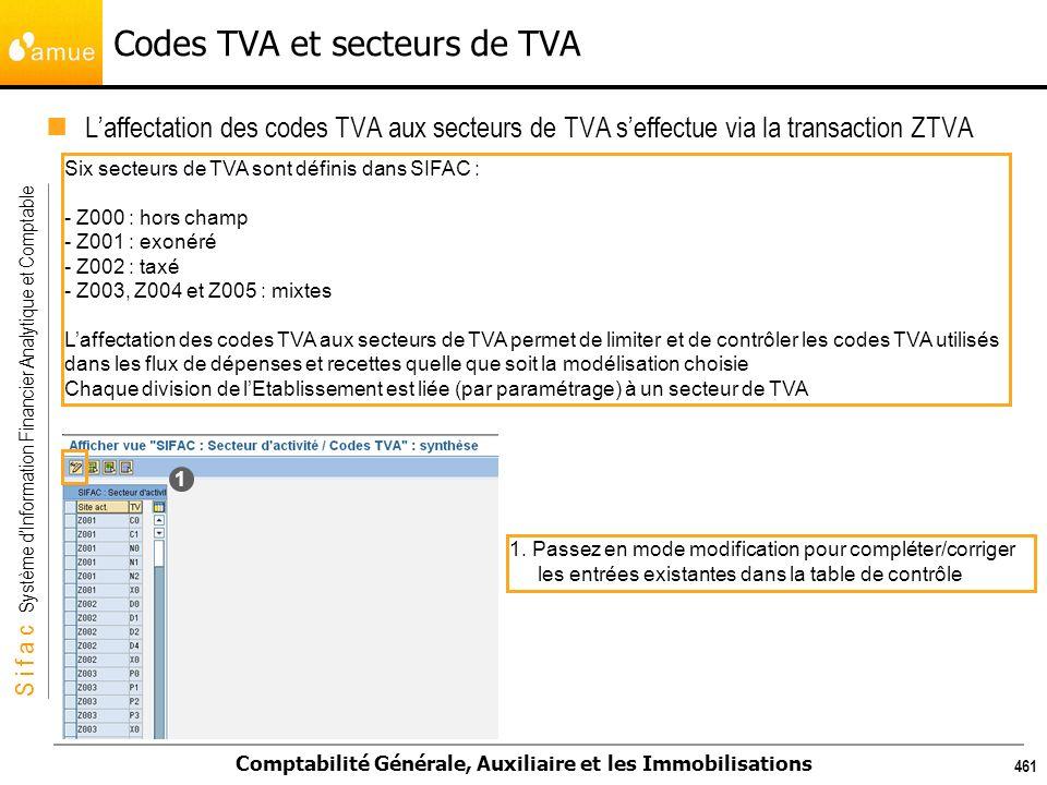 S i f a c Système dInformation Financier Analytique et Comptable Comptabilité Générale, Auxiliaire et les Immobilisations 461 Codes TVA et secteurs de