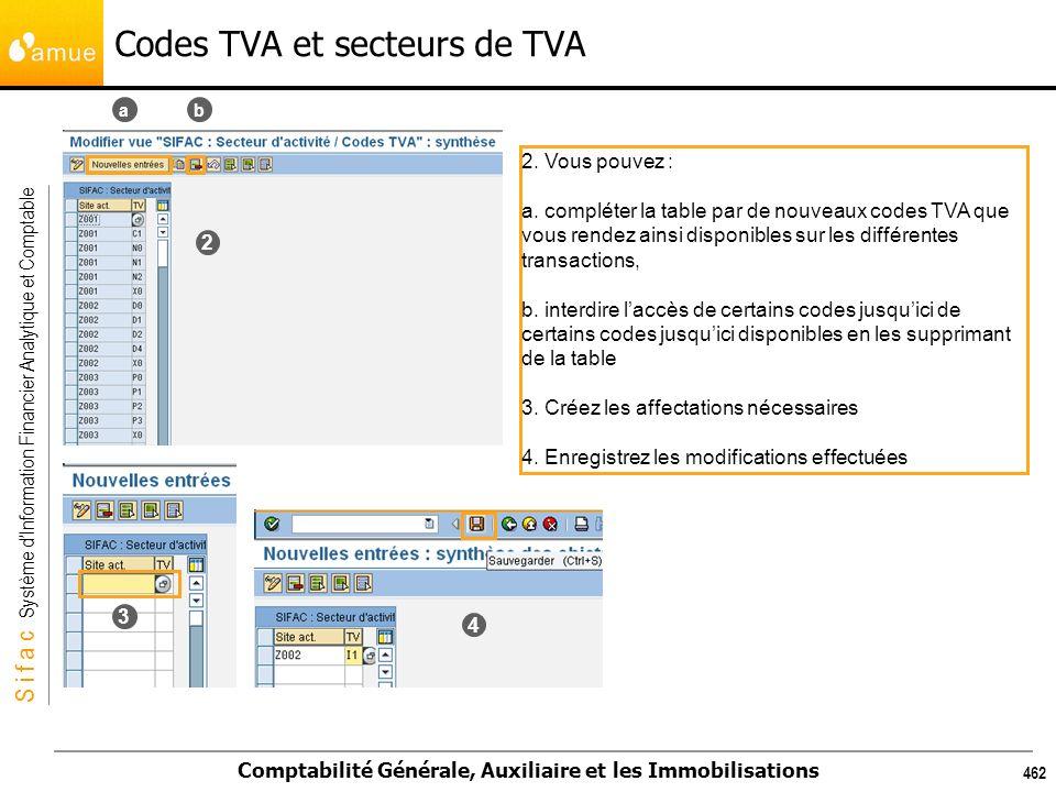 S i f a c Système dInformation Financier Analytique et Comptable Comptabilité Générale, Auxiliaire et les Immobilisations 462 Codes TVA et secteurs de