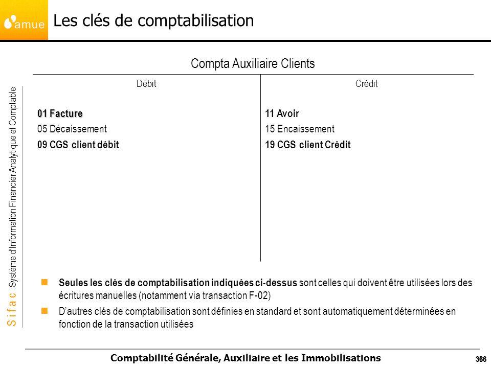 S i f a c Système dInformation Financier Analytique et Comptable Comptabilité Générale, Auxiliaire et les Immobilisations 366 Les clés de comptabilisa