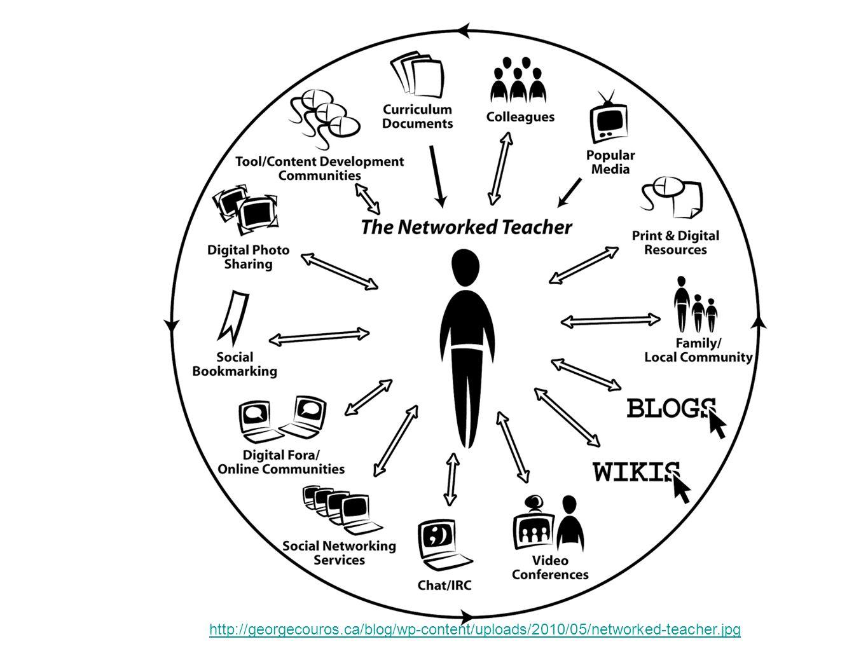 http://georgecouros.ca/blog/wp-content/uploads/2010/05/networked-teacher.jpg Être Savoir être Savoir faire Savoir devenir