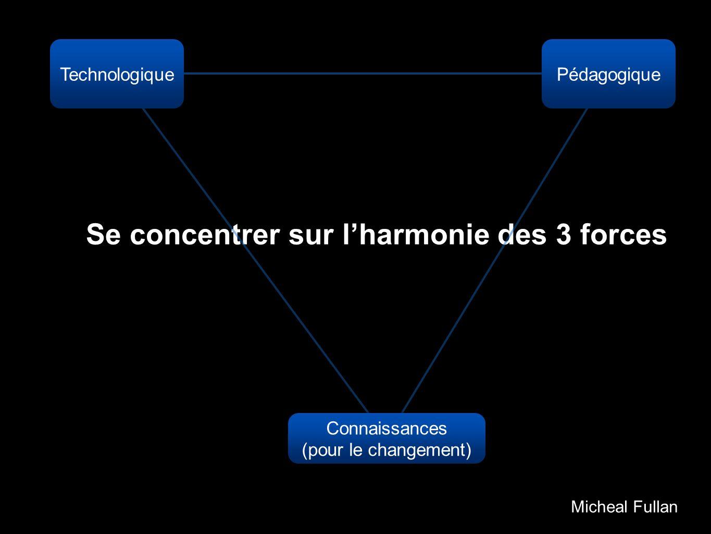 Micheal Fullan Se concentrer sur lharmonie des 3 forces Pédagogique Technologique Connaissances (pour le changement)
