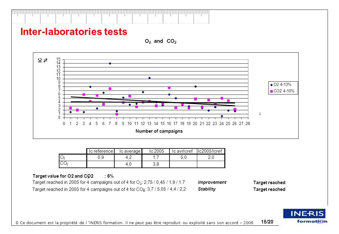 © Ce document est la propriété de l INERIS formation. Il ne peut pas être reproduit ou exploité sans son accord - 2006 15/20 Inter-laboratories tests