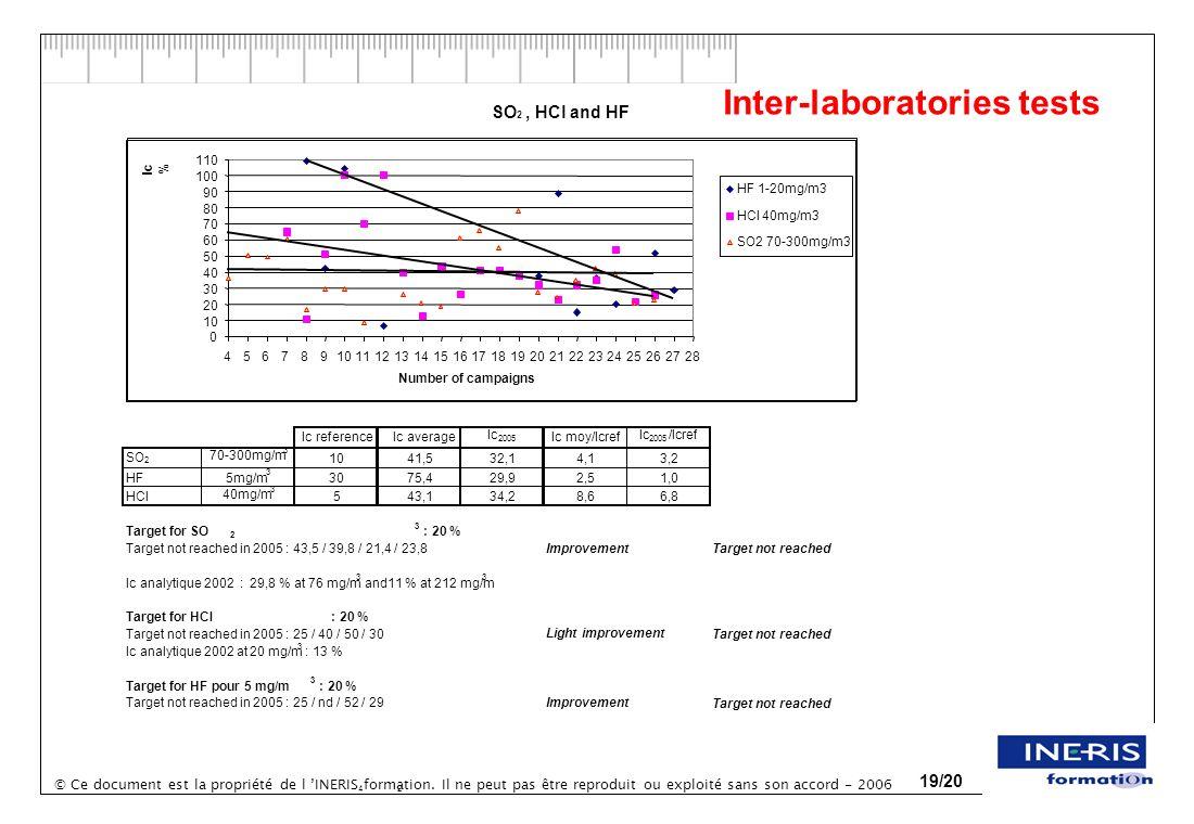 © Ce document est la propriété de l INERIS formation. Il ne peut pas être reproduit ou exploité sans son accord - 2006 19/20 Inter-laboratories tests