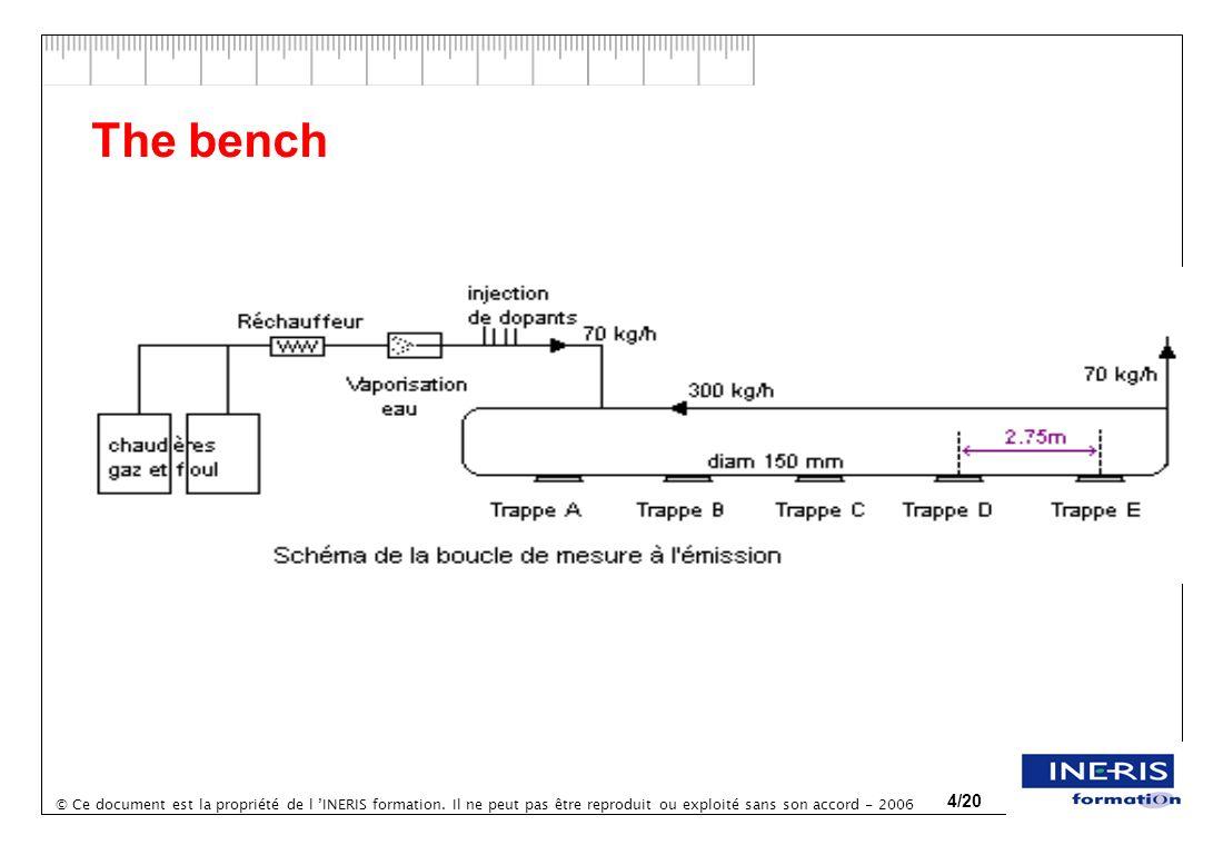 © Ce document est la propriété de l INERIS formation. Il ne peut pas être reproduit ou exploité sans son accord - 2006 4/20 The bench