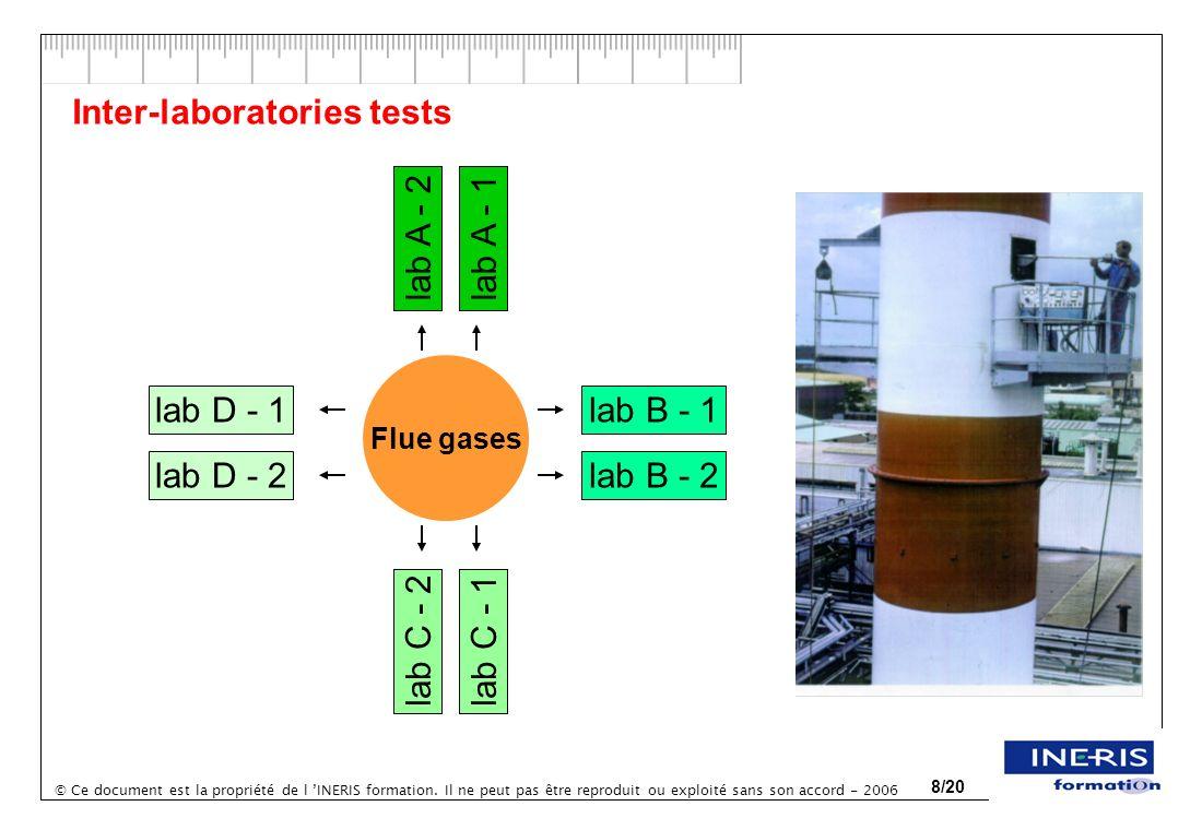 © Ce document est la propriété de l INERIS formation. Il ne peut pas être reproduit ou exploité sans son accord - 2006 8/20 Inter-laboratories tests F