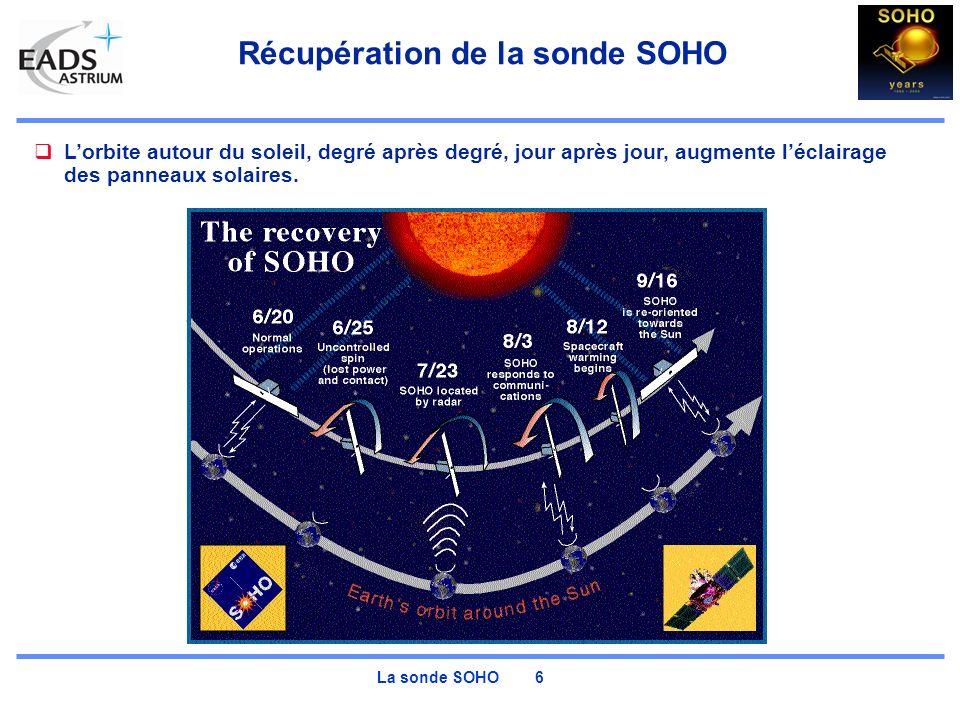 La sonde SOHO 7 Chauffer sans décharger les batteries Après recharge des batteries, le contact est rétablis le 8 Août et indique: Températures extrèmes (+80C à -60C), Réservoir dhydrazine (carburant) partiellement gelé Un patch du logiciel de vol assure que la puissance de chauffage reste inférieure à celle fournie par les panneaux solaires.