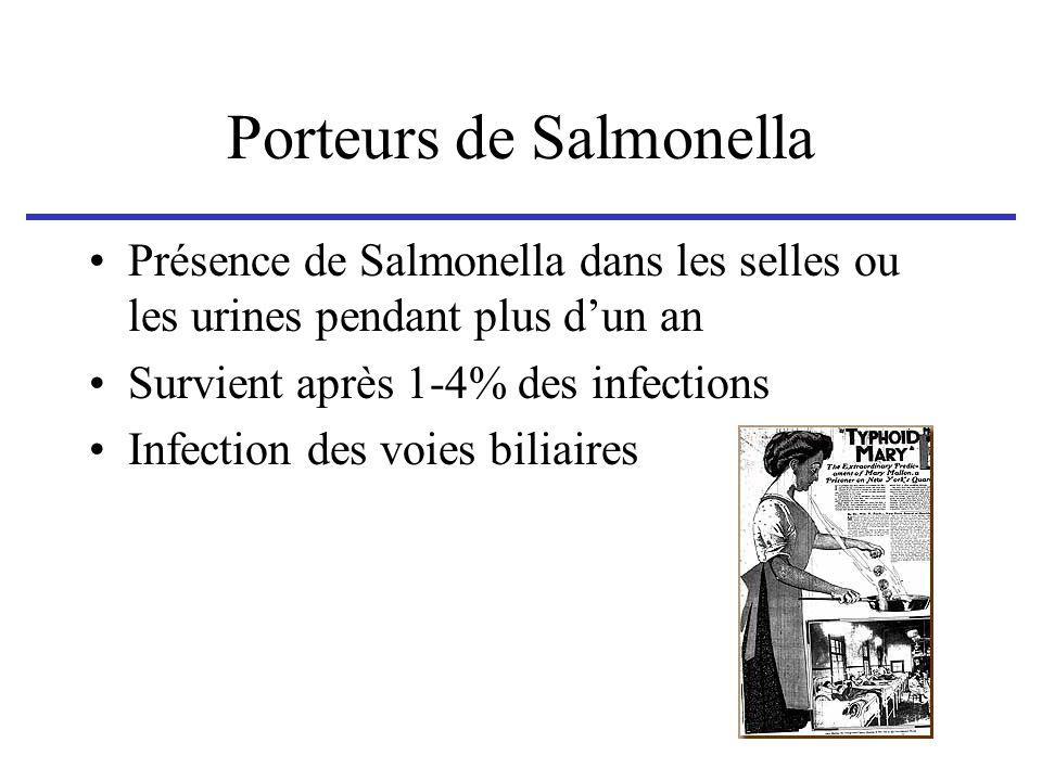 Porteurs de Salmonella Présence de Salmonella dans les selles ou les urines pendant plus dun an Survient après 1-4% des infections Infection des voies