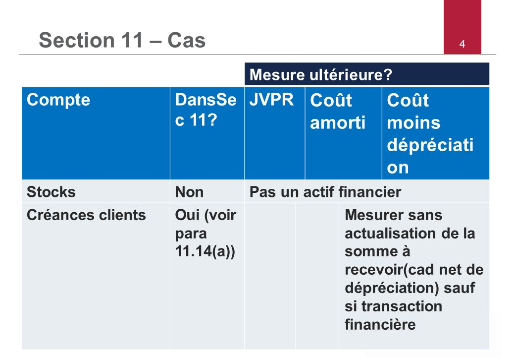 © 2012 IFRS Foundation 30 Cannon Street | London EC4M 6XH | UK |   4 Section 11 – Cas Mesure ultérieure.