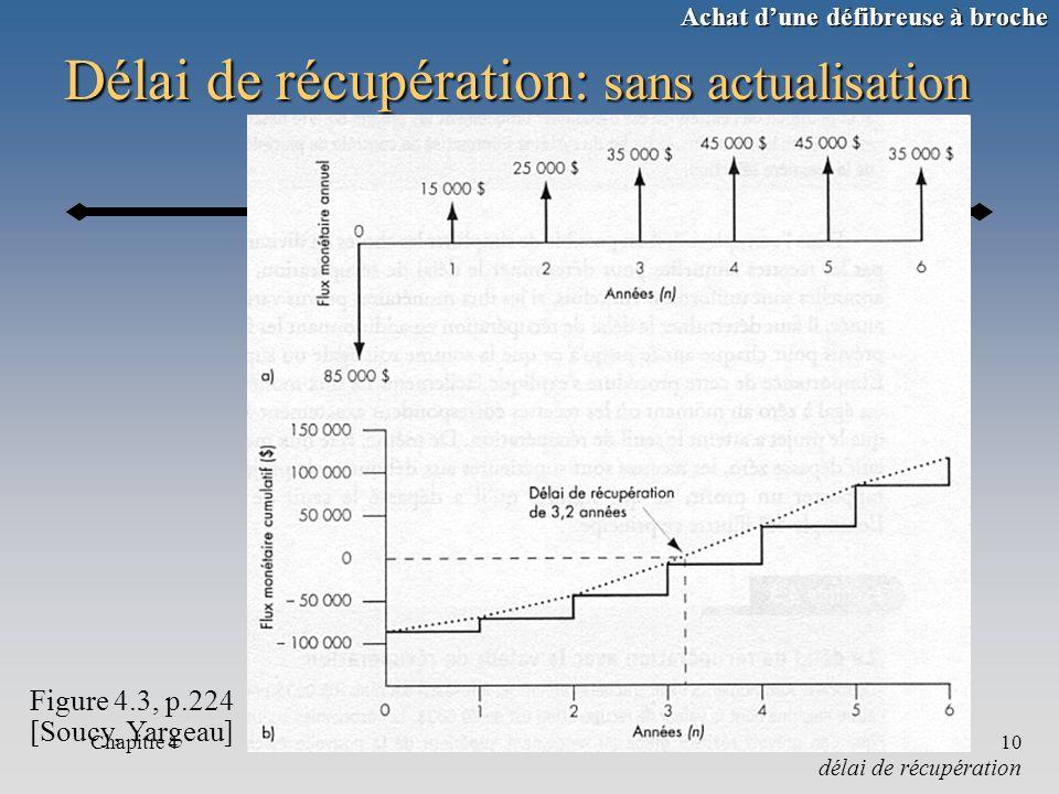 Chapitre 410 Délai de récupération: sans actualisation délai de récupération Figure 4.3, p.224 [Soucy, Yargeau] Achat dune défibreuse à broche