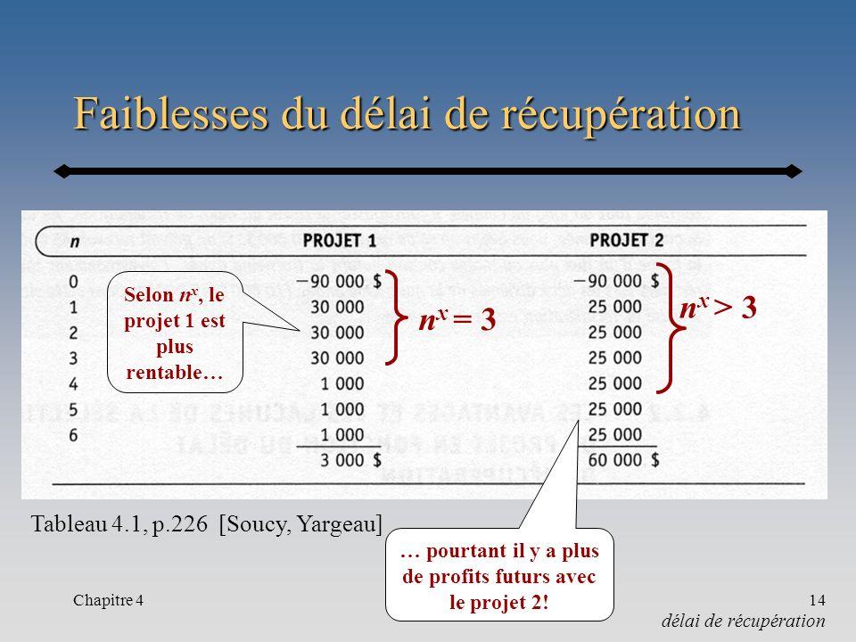 Chapitre 414 Faiblesses du délai de récupération délai de récupération Tableau 4.1, p.226 [Soucy, Yargeau] n x = 3 n x > 3 Selon n x, le projet 1 est