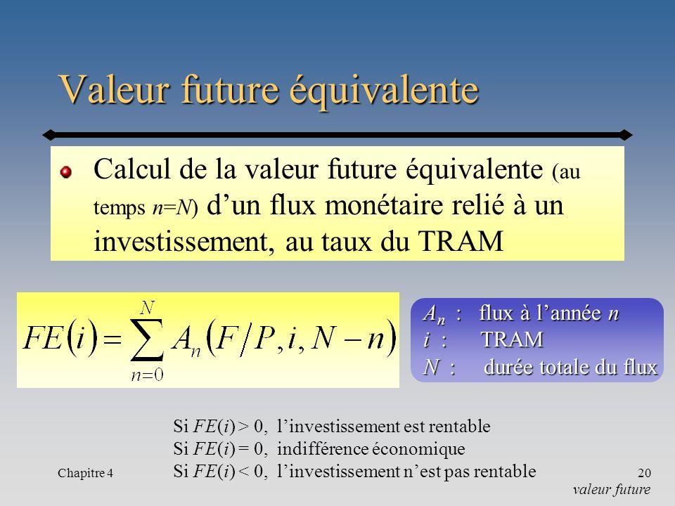 Chapitre 420 Valeur future équivalente Calcul de la valeur future équivalente (au temps n=N) dun flux monétaire relié à un investissement, au taux du