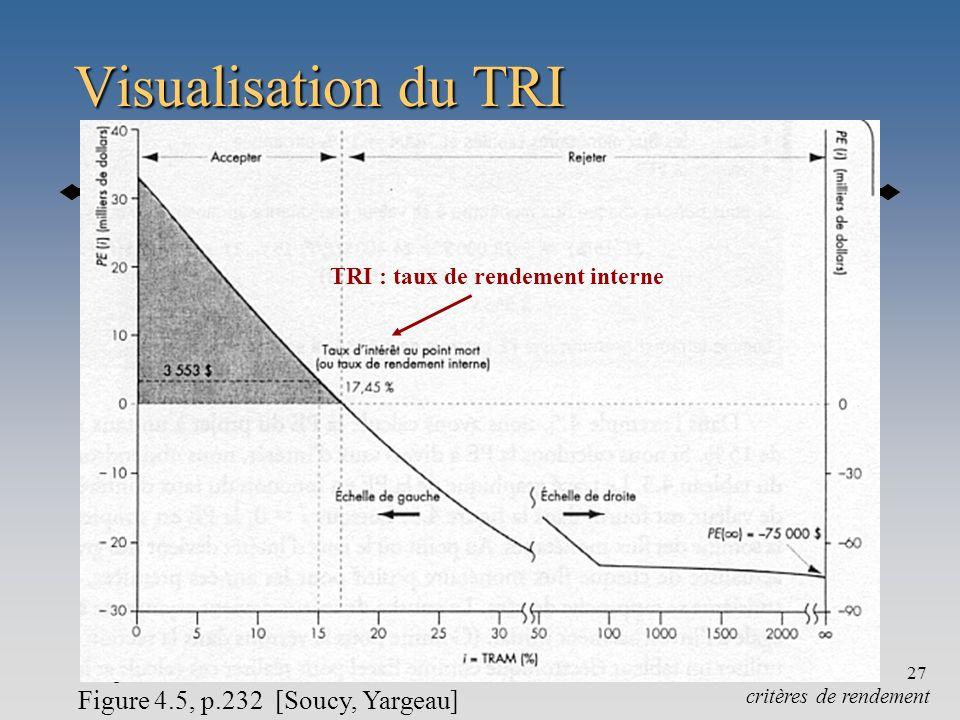 Chapitre 427 Visualisation du TRI critères de rendement Figure 4.5, p.232 [Soucy, Yargeau] TRI : taux de rendement interne