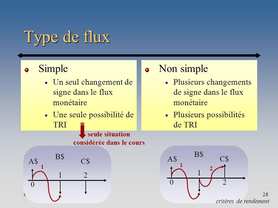Chapitre 428 Type de flux Simple Un seul changement de signe dans le flux monétaire Une seule possibilité de TRI Non simple Plusieurs changements de s